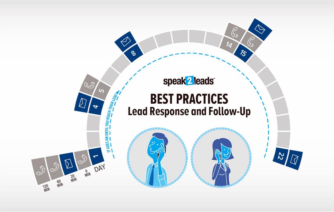 Infográfico S2L Lead Response Best Practices