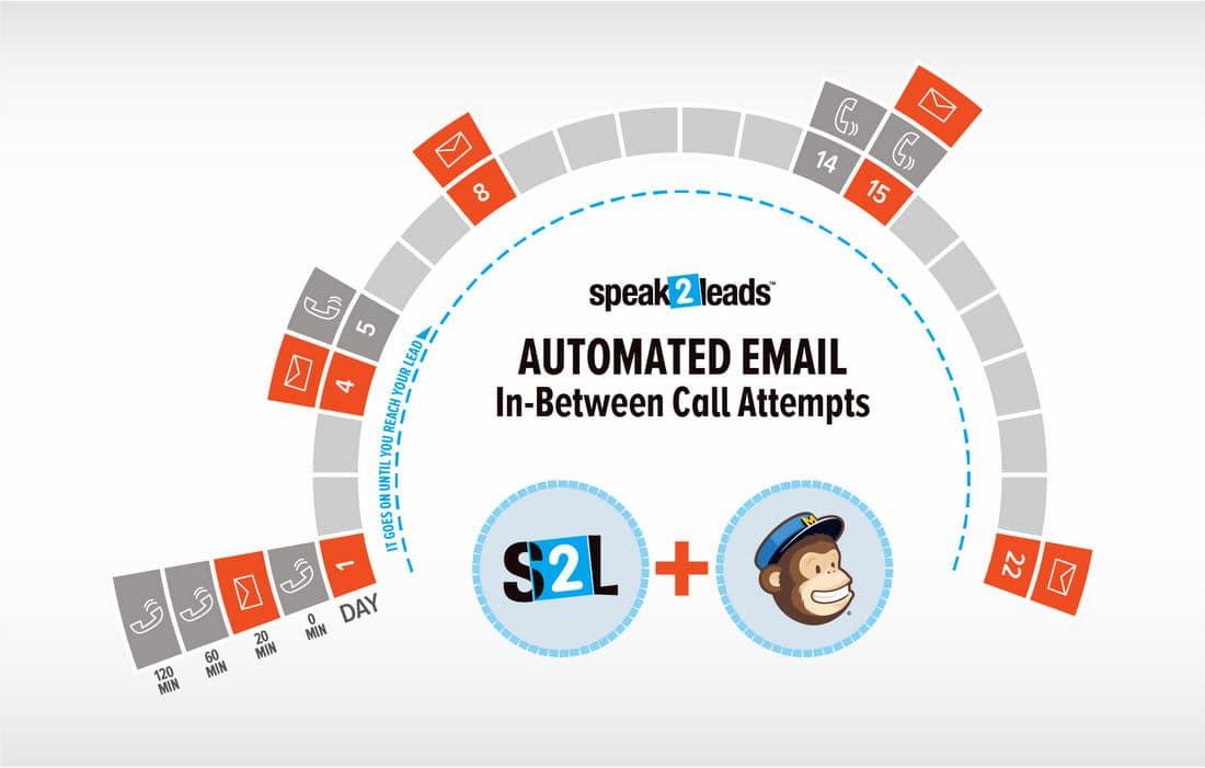 infografico S2L Lead Response Mailchimp